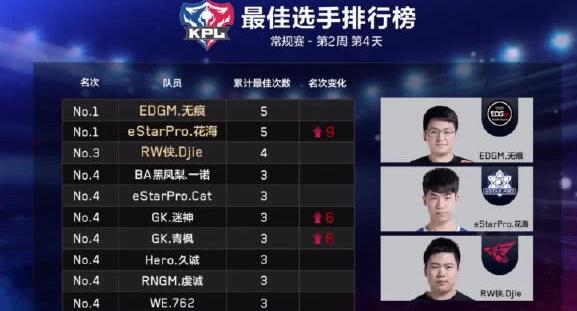 王者荣耀KPL:eStar渐入佳境,花海神级发挥连拿3个MVP!