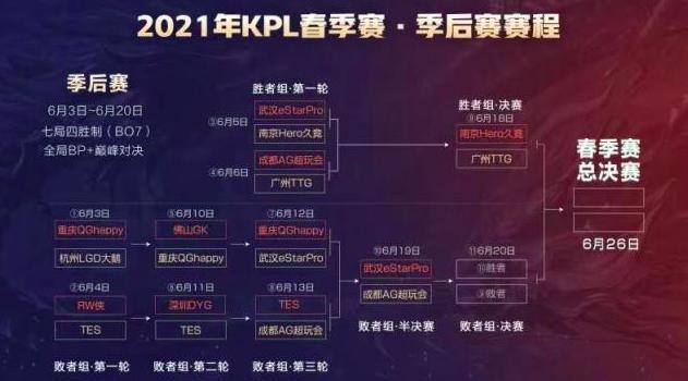 KPL季后赛:胜者组和败者组的赛制是否合理