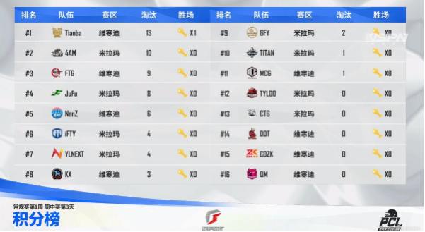 绝地求生: NH傲视群雄,4AM险进周决赛
