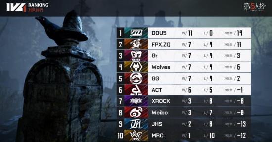 第五人格IVL:DOU5迎来关键一战,剑指12连胜