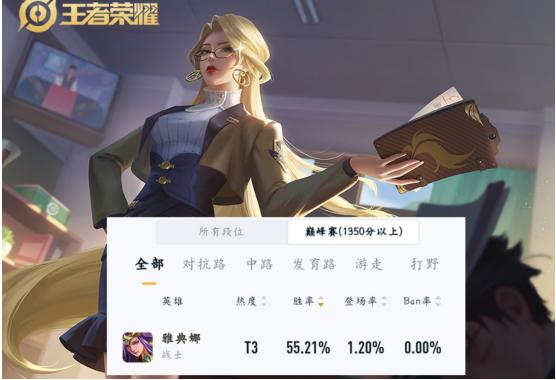 王者荣耀雅典娜禁用率是0,巅峰赛胜率却排名第一