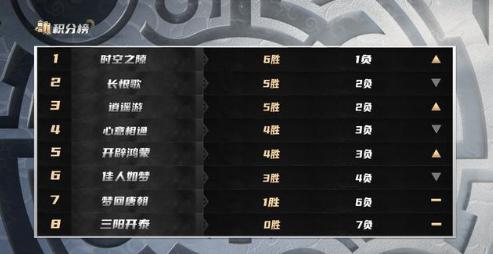 梦幻西游:6大战队晋级武神坛巅峰联赛S3常规赛